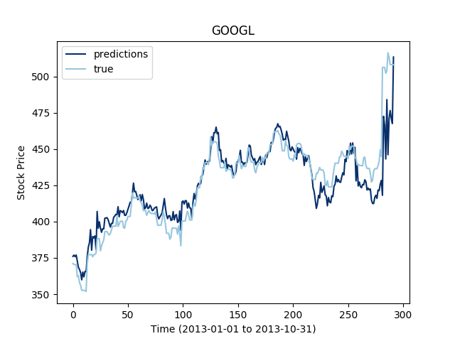 Time Series Prediction - I